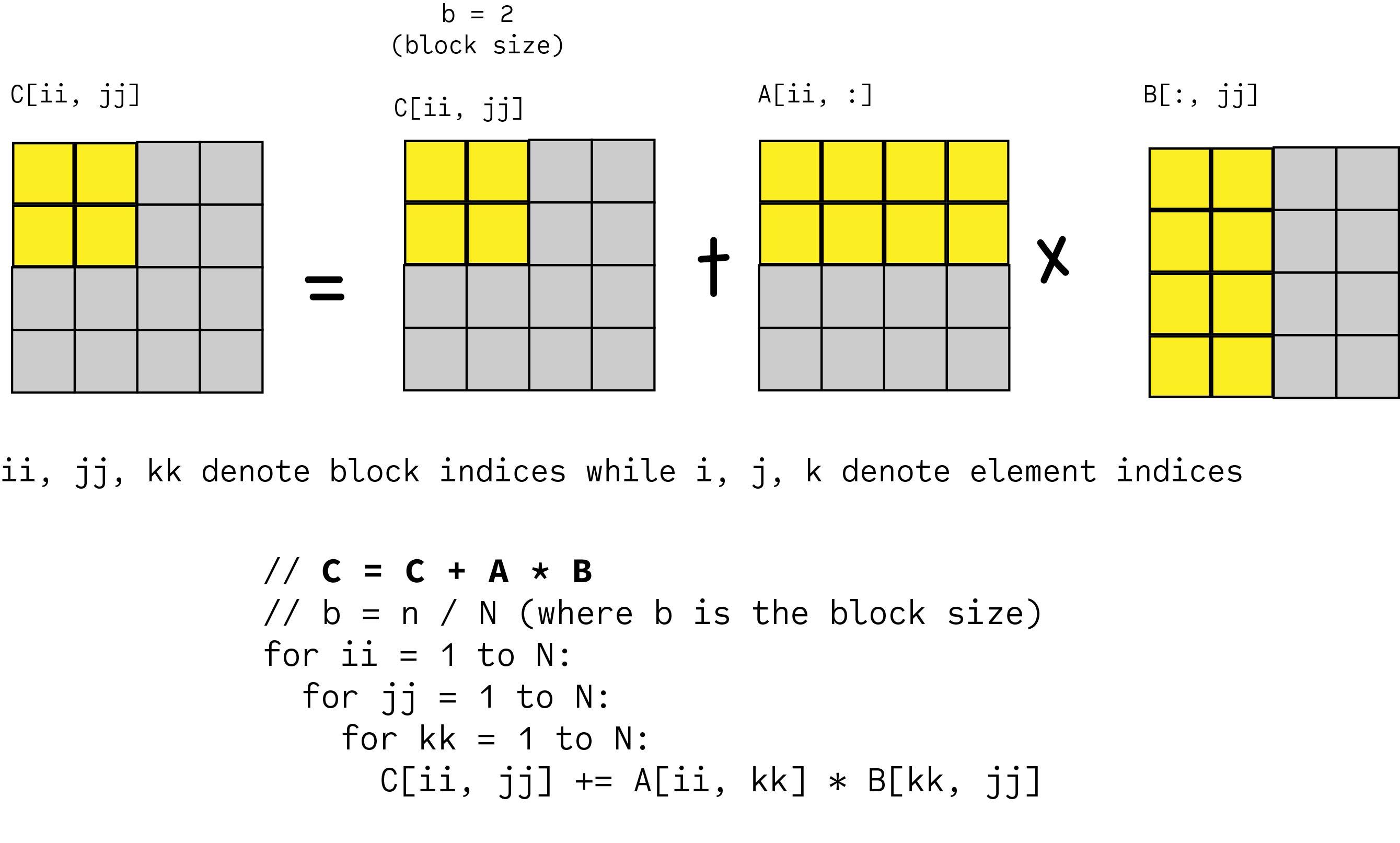 blocked-matrix-matrix-multiplication