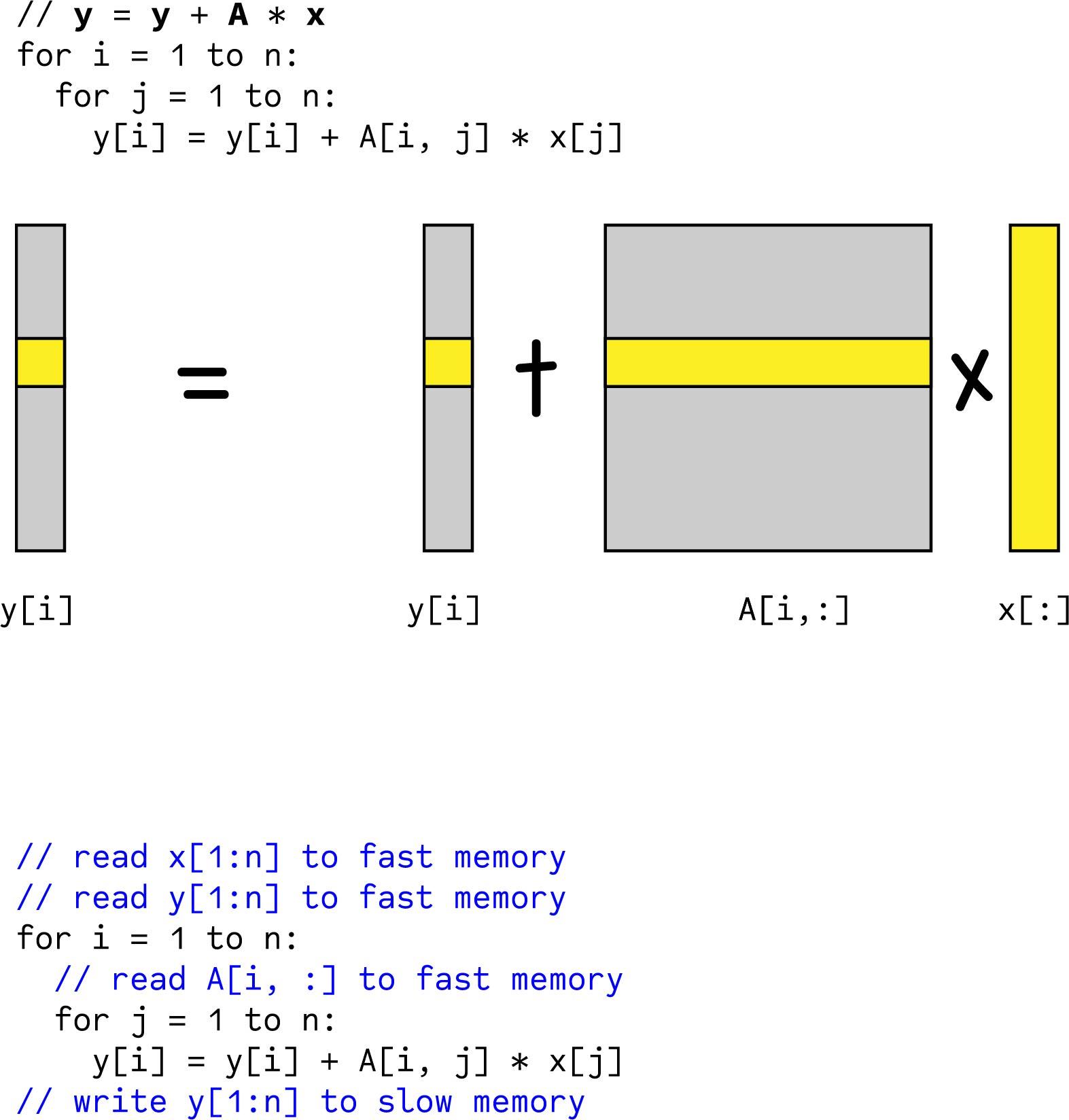 matrix-vector-multiply